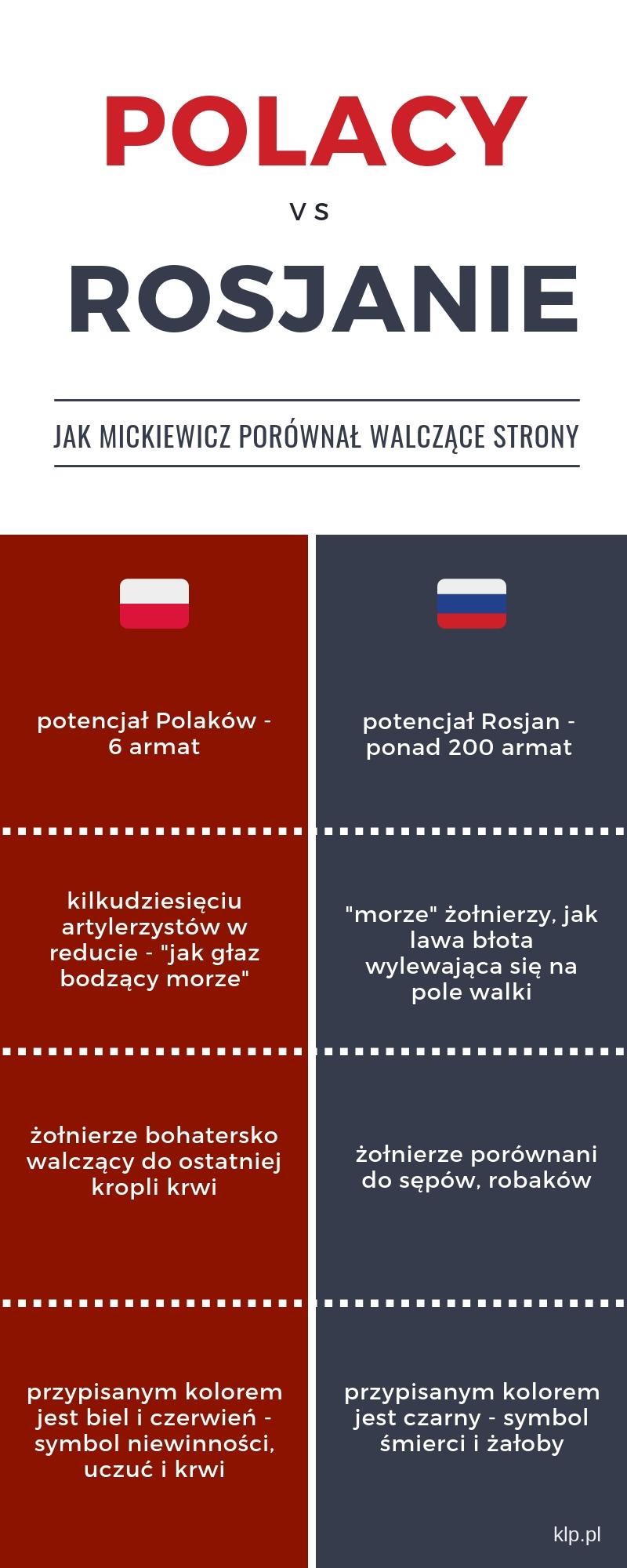 Reduta Ordona - porównanie wojsk polskiego i rosyjskiego